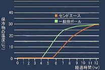 温度の変化の試験結果