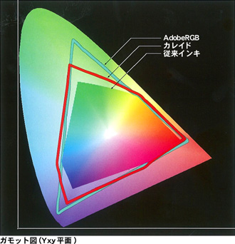 ガモット図(Yxz平面)