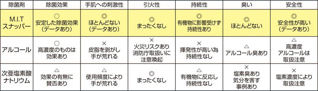 除菌剤の比較情報一覧表